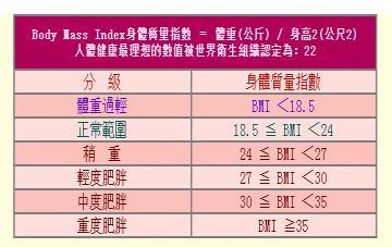 """""""BMI理想体重计算""""....可"""