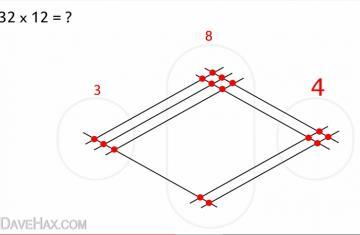 【转载】画线解乘法问